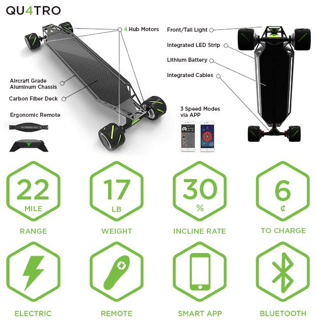 Blink Qu4tro features and specs