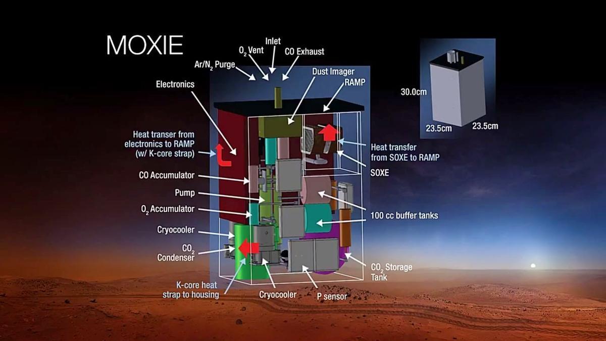 Subsystems on the MOXIE instrument (Image: NASA)