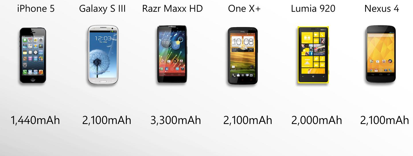 All should have good battery life, but the Razr Maxx HD stands out