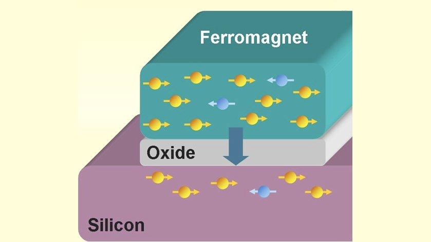 The device developed at the University of Twente consistently transfers magnetic information into silicon at room temperature, a vital step forward for future spintronics developments