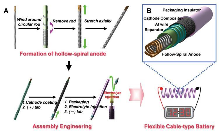 The spiral anode is manufactured by wrapping copper wires around a cylindrical rod (Image: LG Chem)