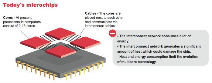 "A classic , ""2D"" multicore chip design."
