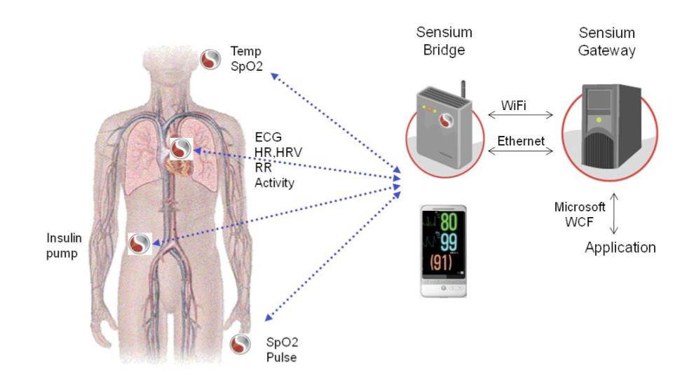 The Toumaz Sensium Platform consists of small, wearable sensor nodes that continuously monitor vital signs including heart rate, ECT, physical activity and temperature, and wirelessly send data to a computer