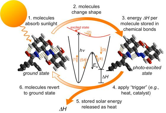 A new system for chemically storing solar energy is said to be less expensive and much more efficient than previous methods (Image: Grossman/Kolpak)