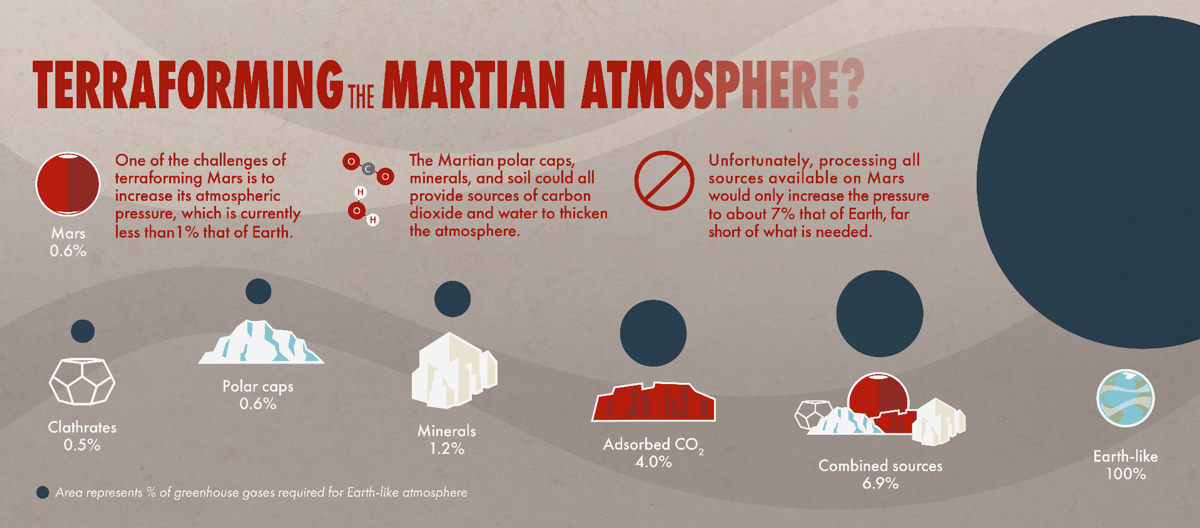 Infographic showingthe various sources of carbon dioxide on Mars and their estimated contribution to Martian atmospheric pressure