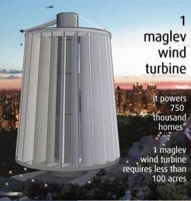 Magnetic Levitation wind power generator
