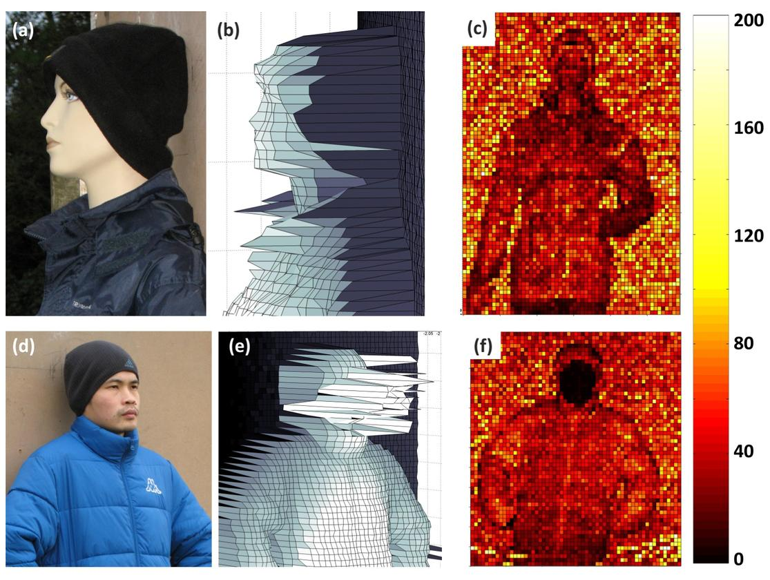 3D images of a mannequin (top) and person (bottom) from 325 meters away (Photo: Optics Express)