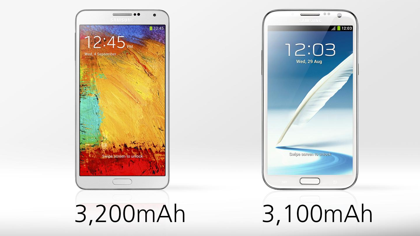 The Galaxy Note 3 holds a bit more juice, but many other factors determine actual battery life