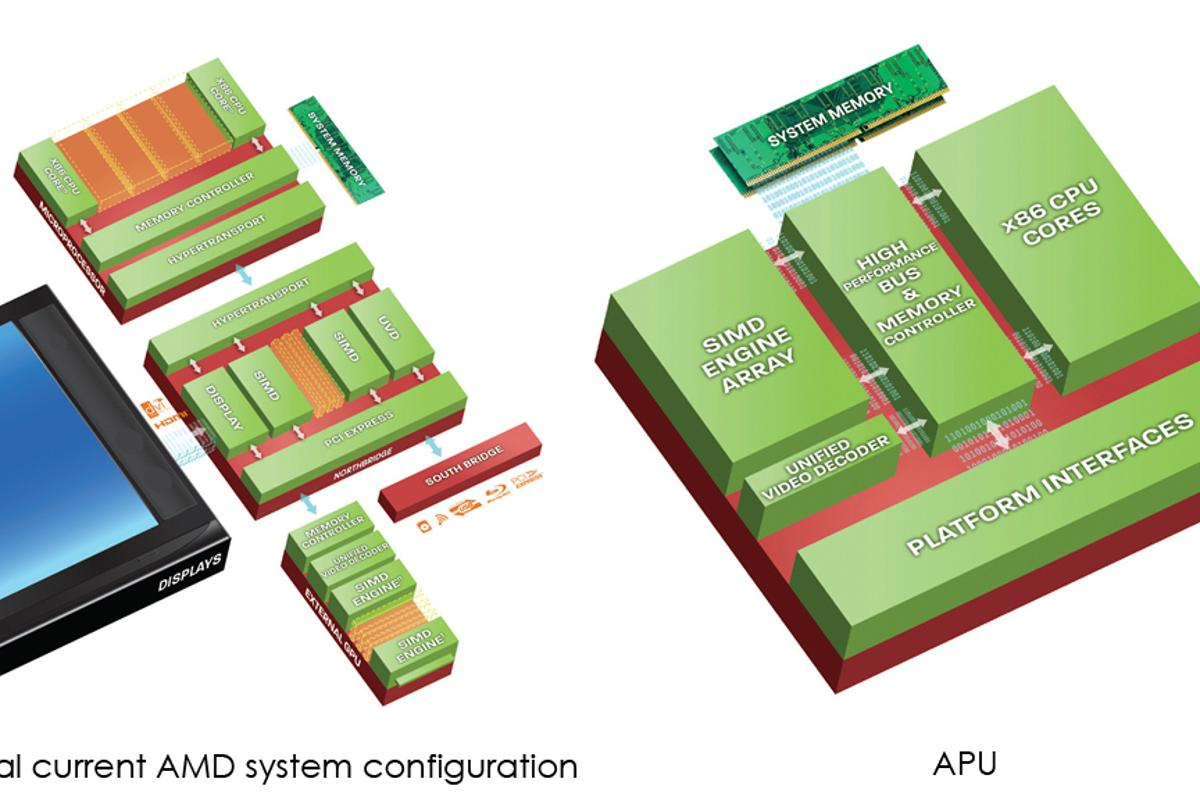The AMD Fusion ushers is what AMD says is a significant shift in processor architecture and capabilities.