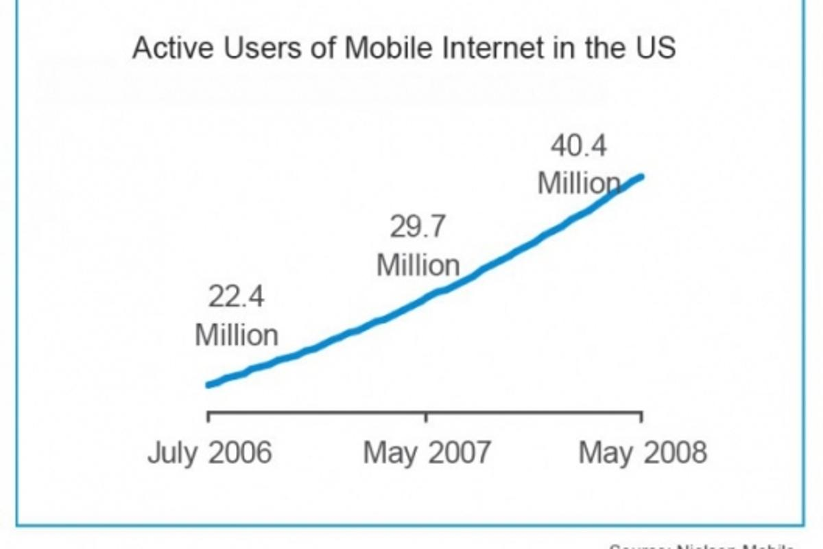 Mobile Internet use generated over $5 billion in 2007, and accounted for $1.7 billion in Q1 of this year. The Nielsen Mobile research predicts that we can expect to see a rapid growth in consumer adoption and mobile marketing in the following years.