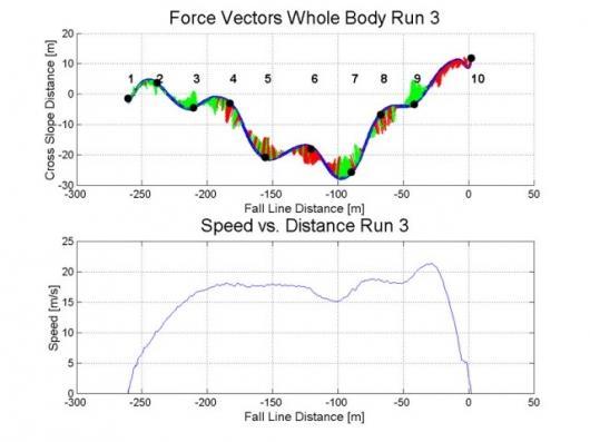 Fusion Motion Capture set to revolutionise biomechanical