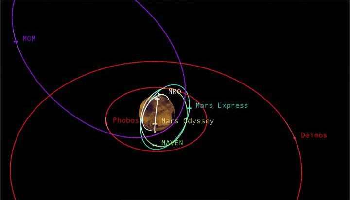 Relative shapes and distances from Mars for five active orbiter mission
