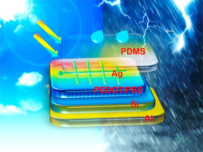 The hybrid solar cell uses layers of two polymers to harvest energy from raindrops as well, using the triboelectric effect