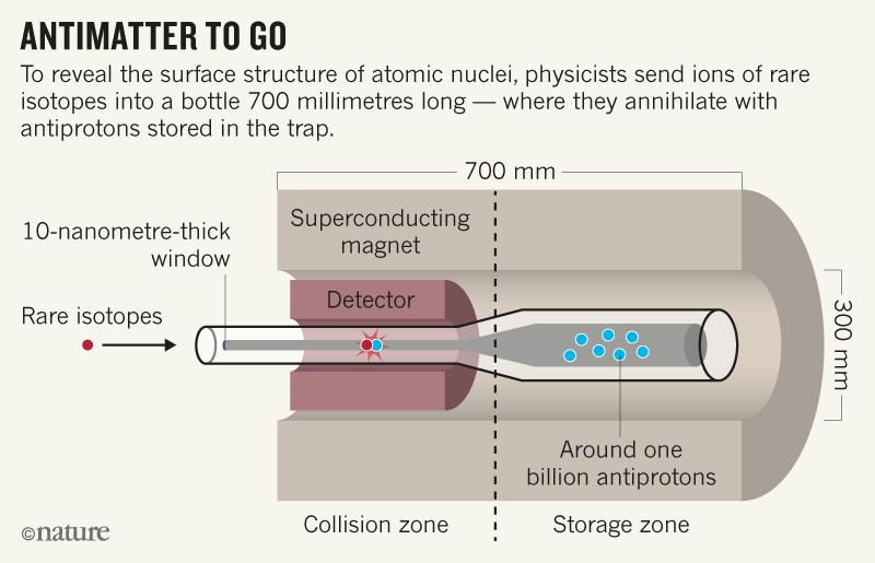 A diagram explaining the PUMA team's antiproton trap, and how the ISOLDE project will study them