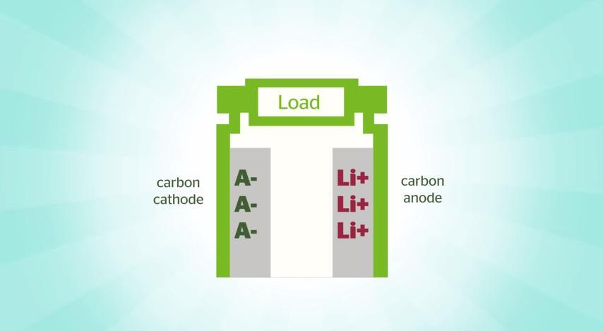 The battery employs carbon for both electrodes (Image: Power Japan Plus)