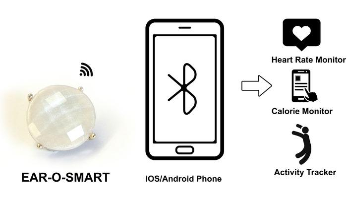 The device connects via Bluetooth 4.0 to iOS and Android smartphones