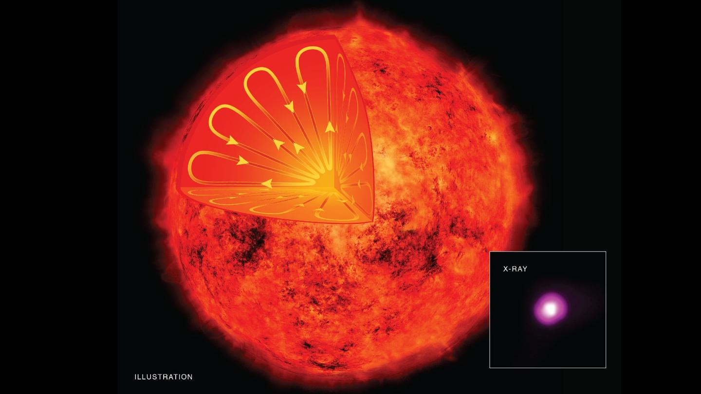The Chandra readings indicate that the role of convection in magnetic field generation is different to what we thought