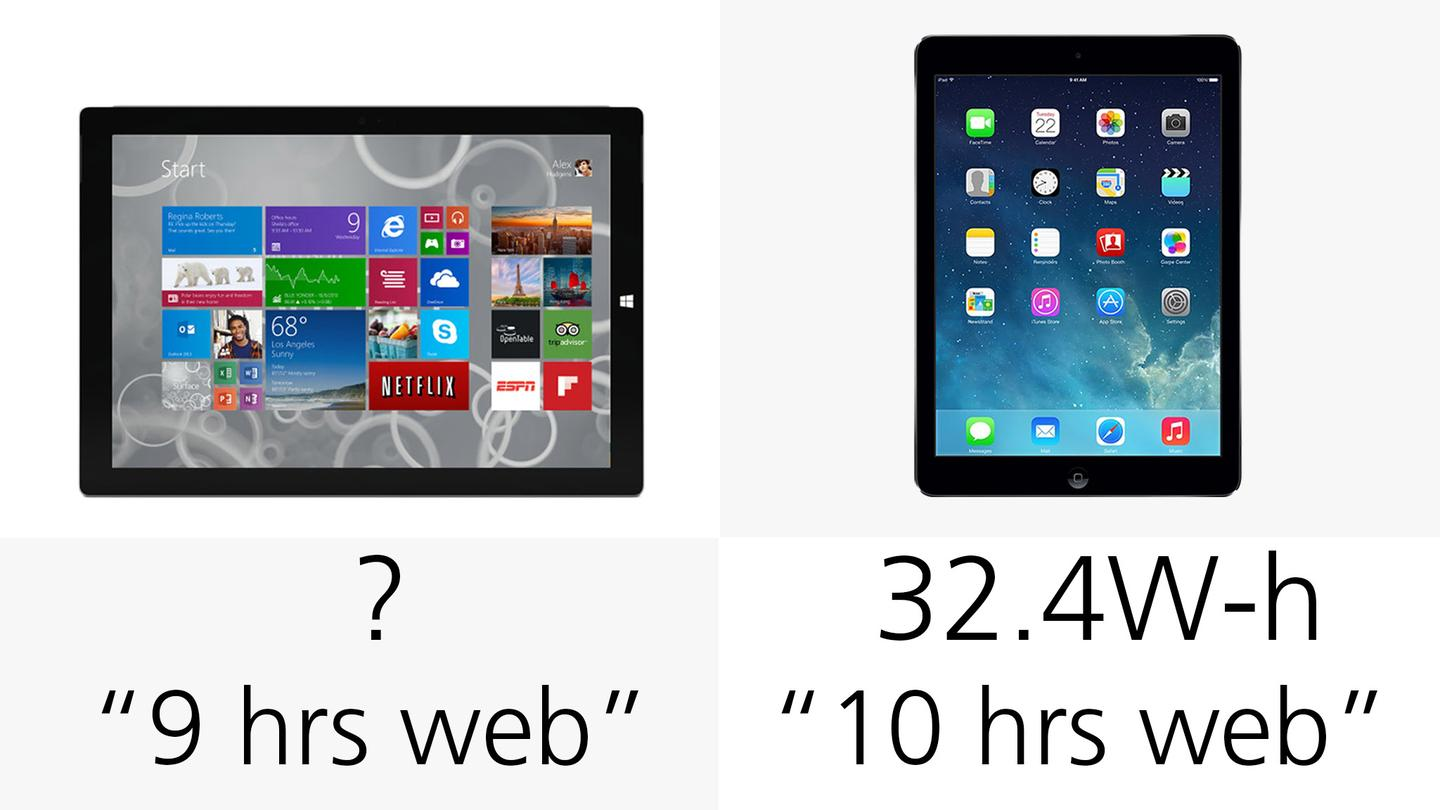 According to manufacturer estimates, the Surface will surf the web for 90 percent as long as the iPad