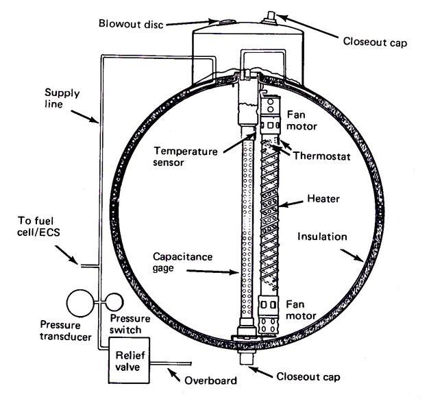 Schéma de la conception du réservoir d'oxygène Apollo 13