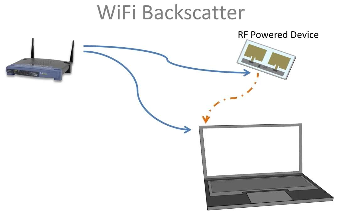The system scavenges power from the wireless transmitting devices around it
