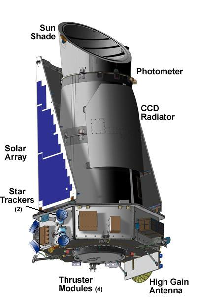 Graphic of Kepler (Image: NASA)