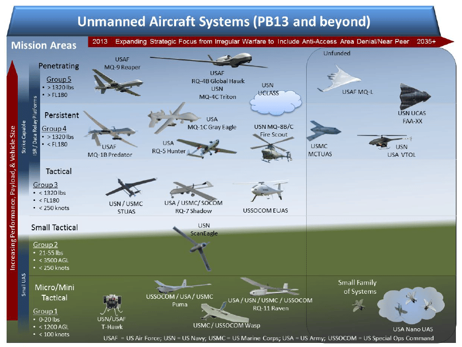 Unmanned Aircraft Systems (Image: DoD)