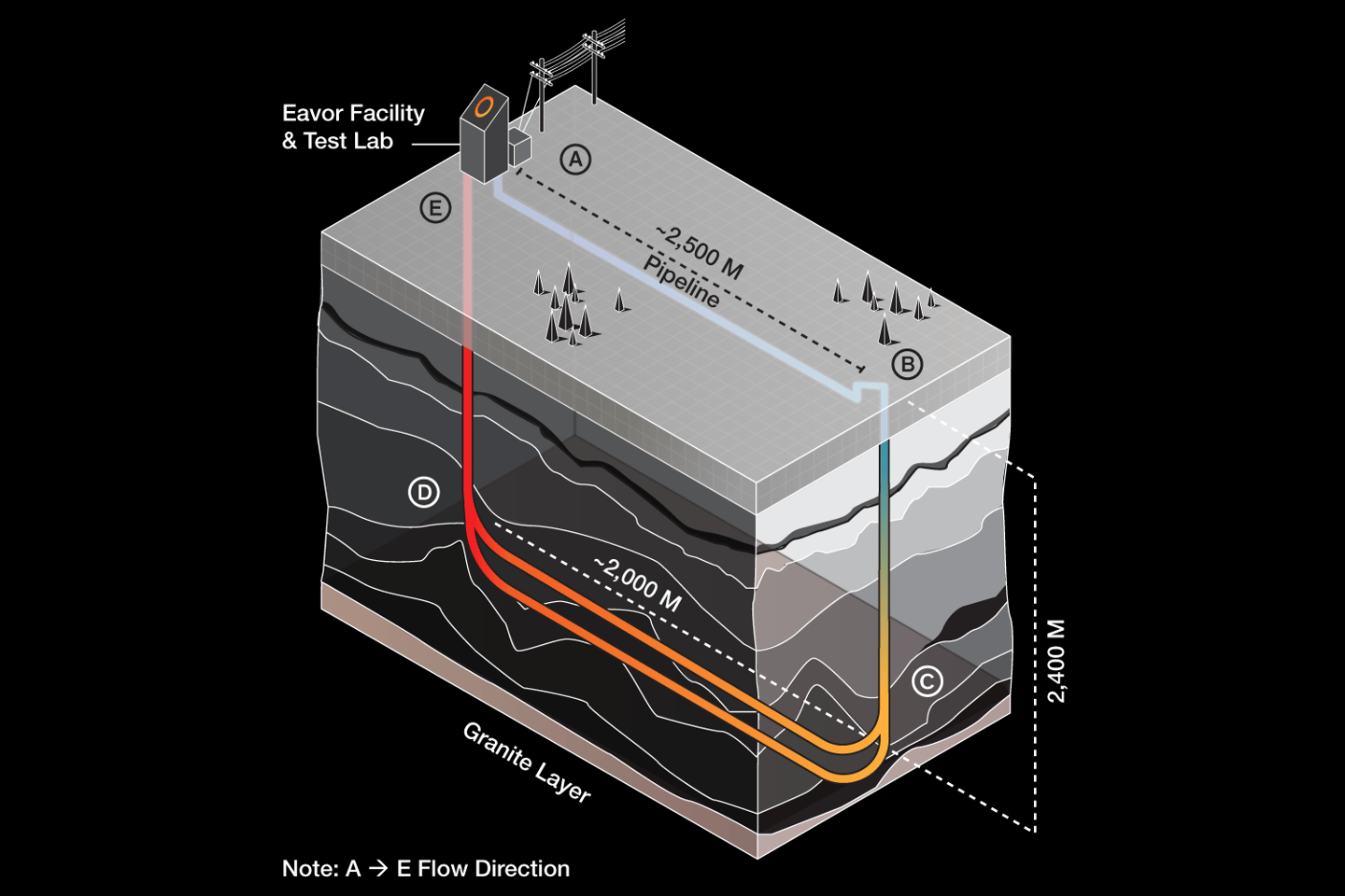 Eavor's low-enthalpy geothermal generators make use of the thermo-siphon effect to circulate fluid without any energy losses in pumping