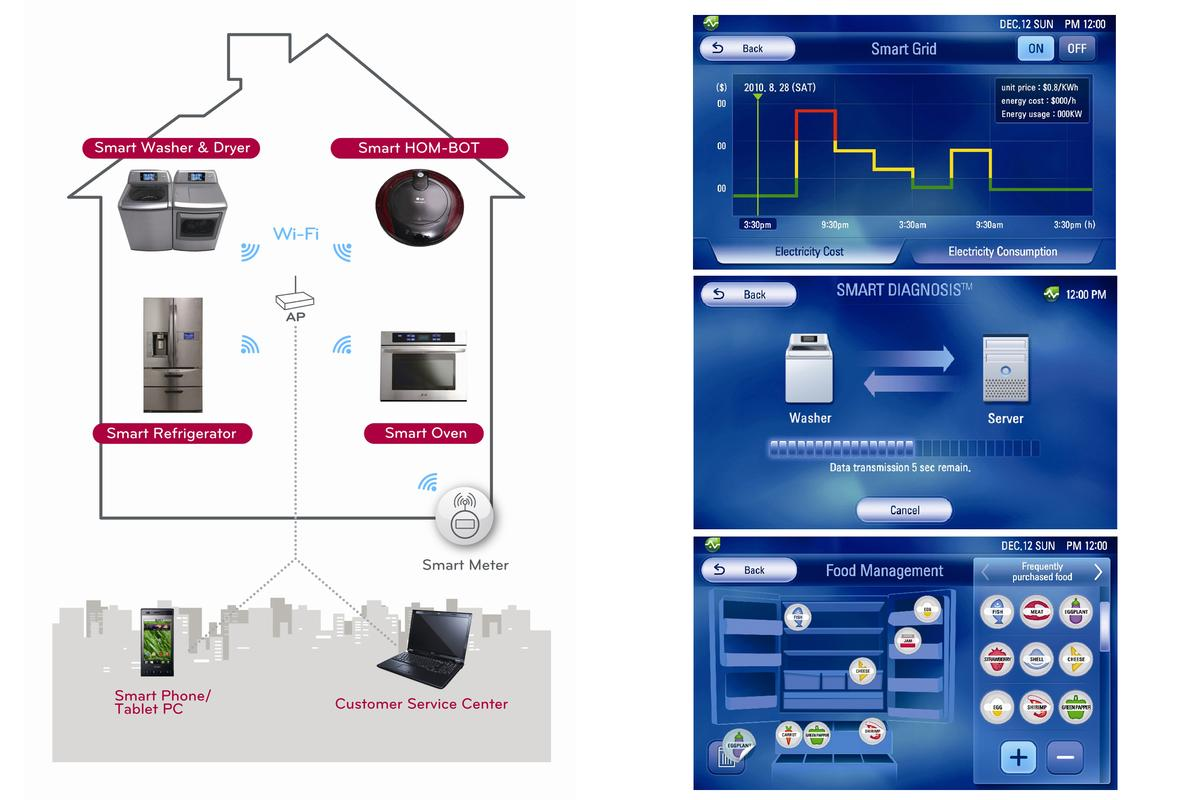 LG Smart Appliance with THINQ technology