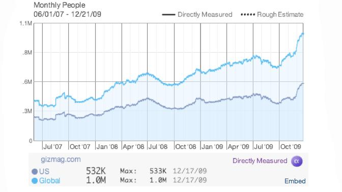Our growth curve over the last 30 months - many thanks for your valuable time.