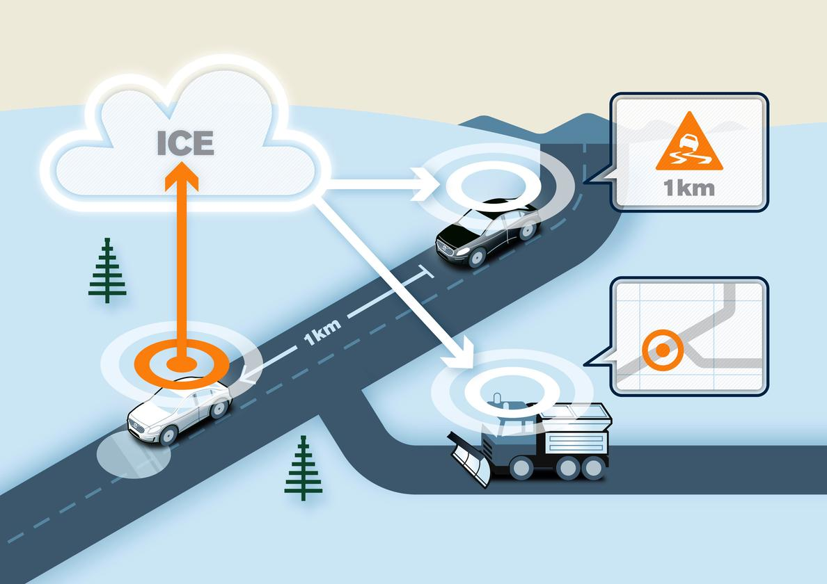 When the Volvo test car detects an icy or slippery road patch, the information is transmitted to Volvo Cars' database via the mobile phone network