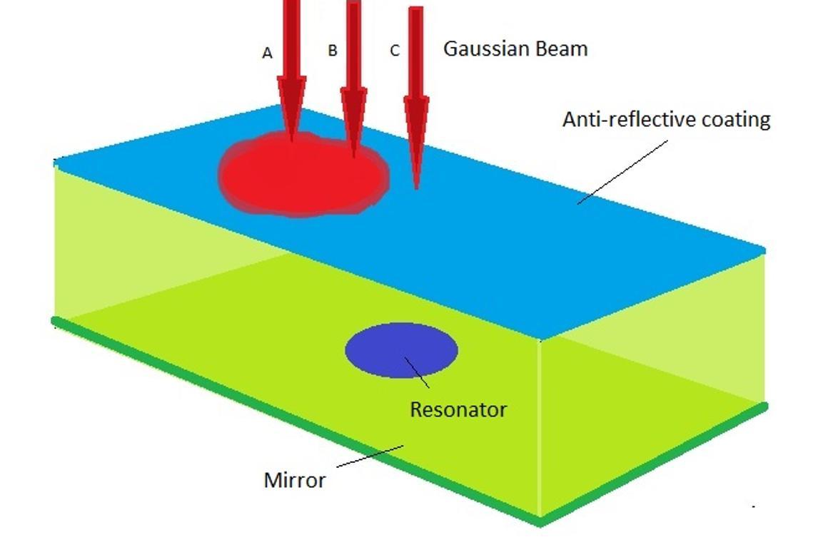 A diagram of the microscopic nanoresonator