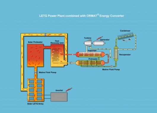 A diagram of the LETG Solar Power Plant Click image to enlarge