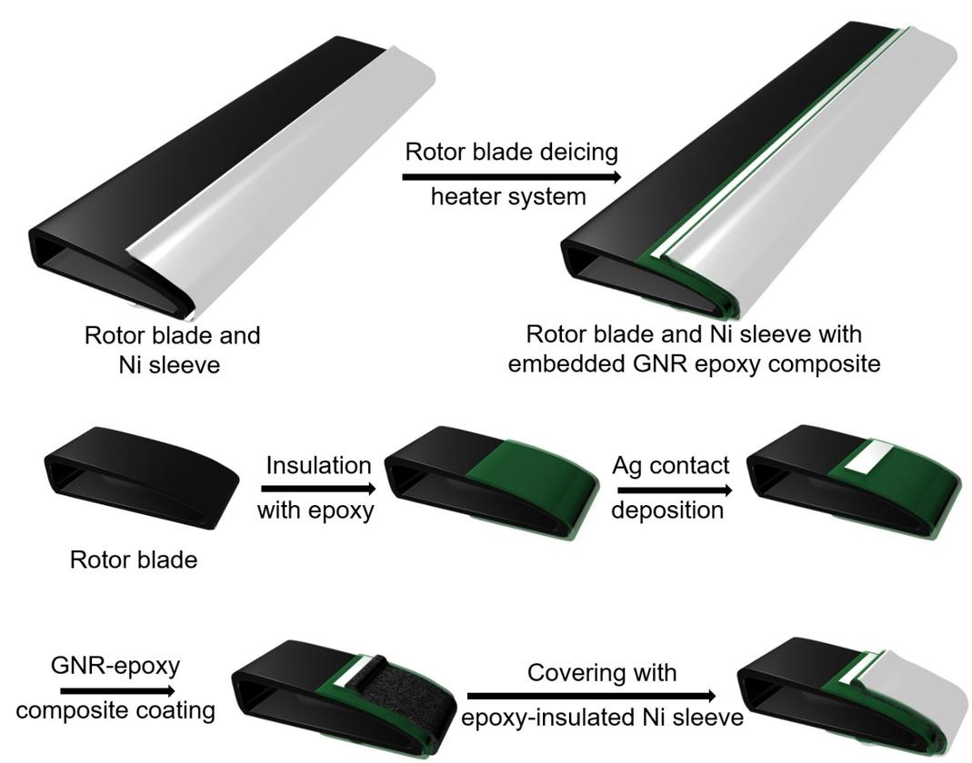 In lab tests, the leading edge of a rotor blade was coated with the composite, after which a steel protective sleeve was attached over the coating