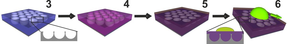 The develop the ultraslippery coating a glass honeycomb-like structure with craters is created (left), coated with a Teflon-like chemical (purple) that binds to the honeycomb cells to form a stable liquid film, which droplets of both water and oily liquids (right)