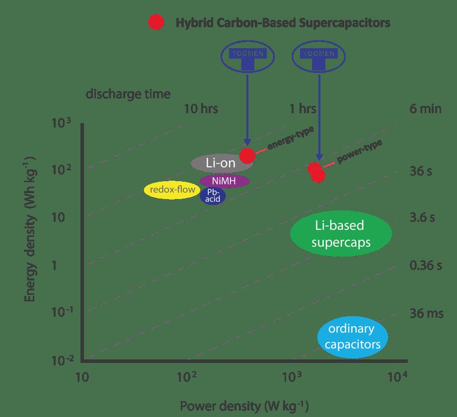 Суперконденсаторы(Ионисторы)
