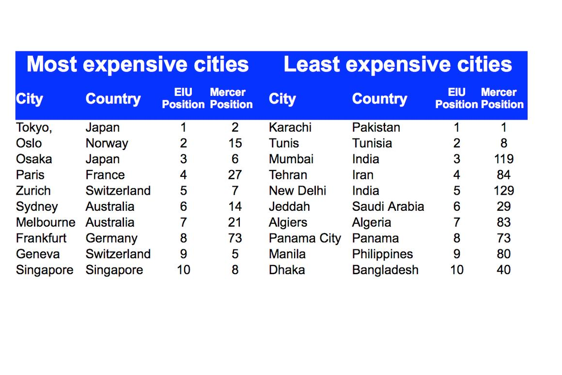 Tokyo is the world's most expensive city in which to live, while Karachi is the cheapest