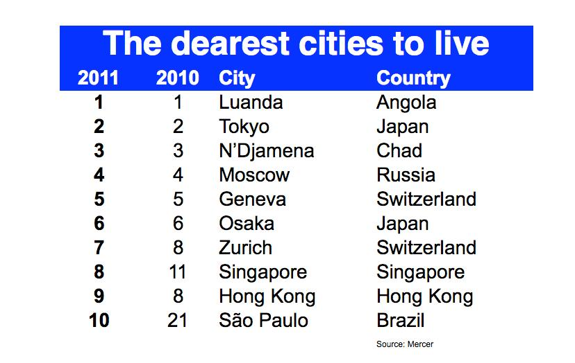 Top 10 dearest cities to live
