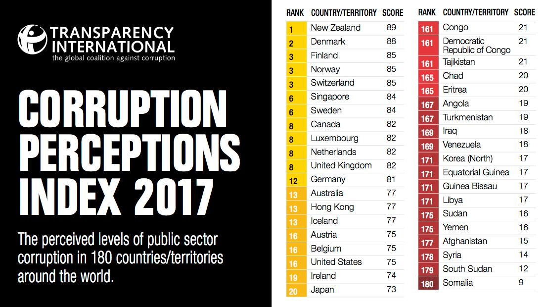 The 2017 numbers are in and just as with 2016, they show that public sector corruption remains a major problem throughout the world