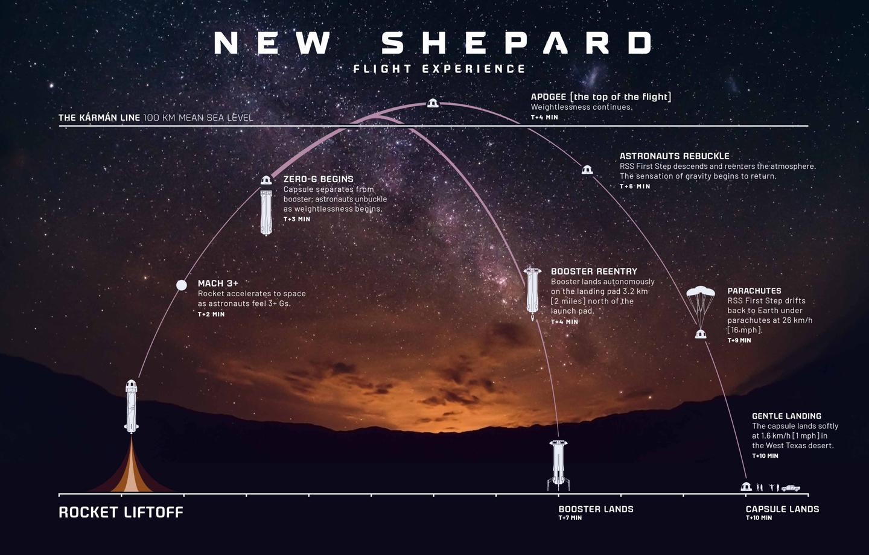 New Shepard flight profile