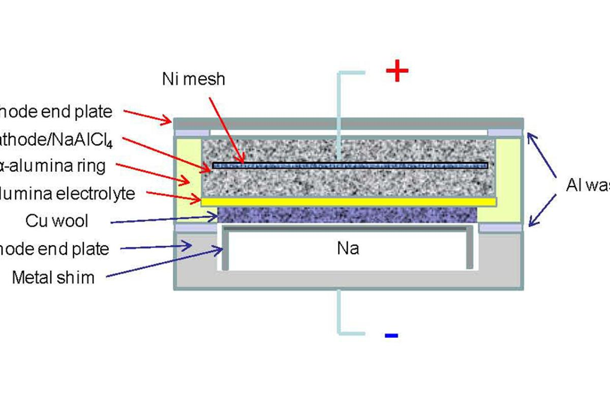 A new planar sodium-nickel chloride battery could deliver 30 percent more power at lower temperatures than its cylindrical counterpart (Image: PNNL)