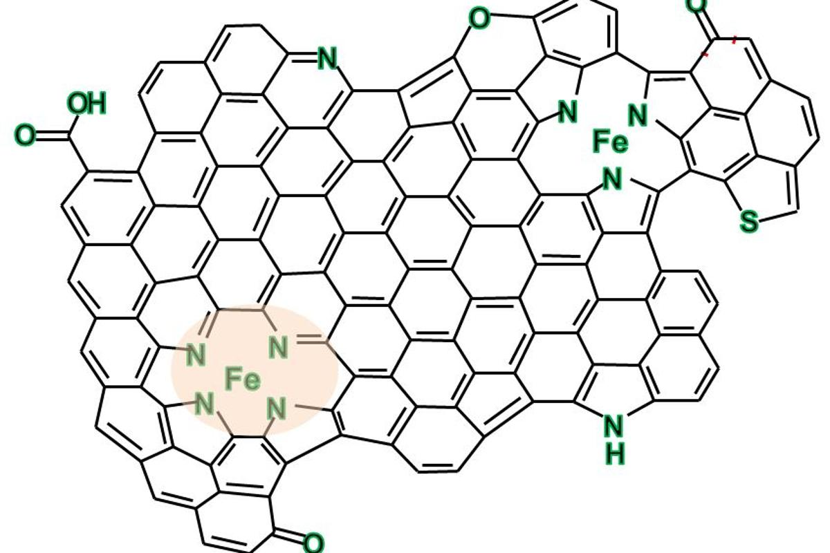 This chemical drawing of a nano-island of graphene into which iron-nitrogen complexes have been embedded shows the chemical makeup of this nano-sized material