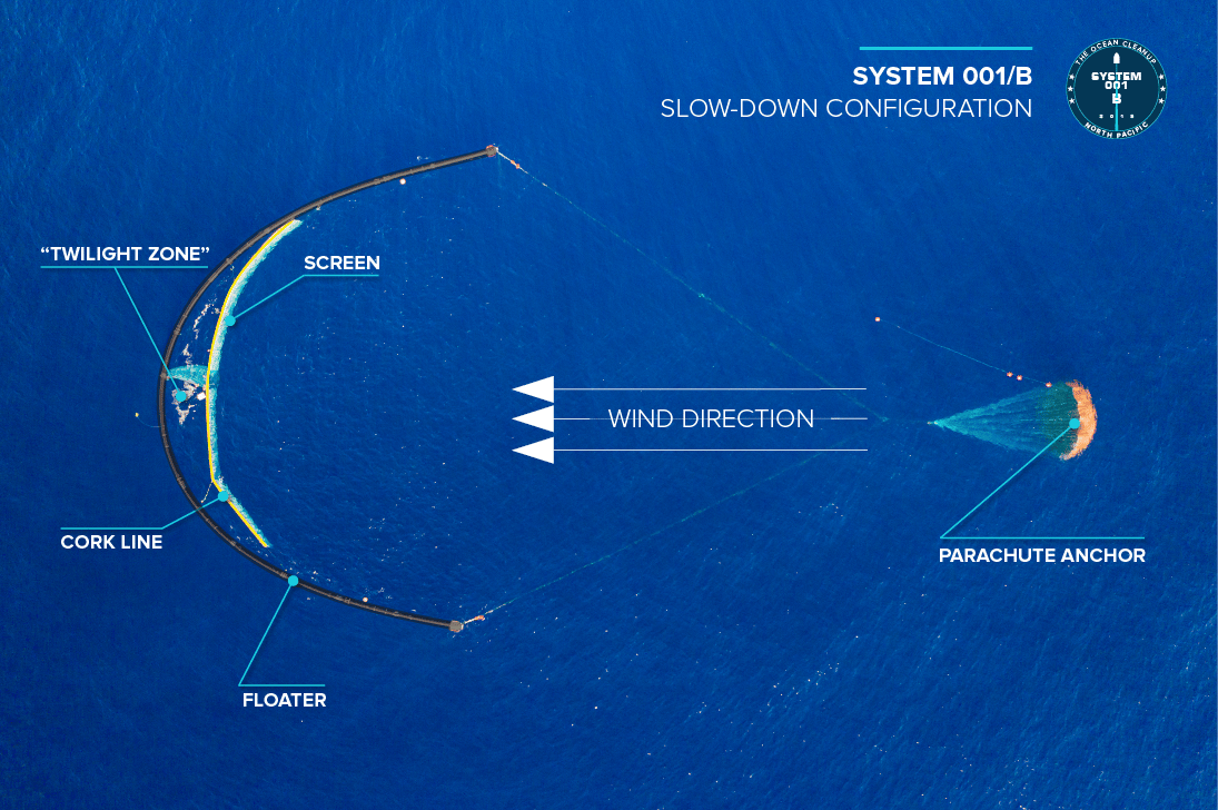 The Ocean Cleanup team is now reporting to have overcome a significant stumbling block