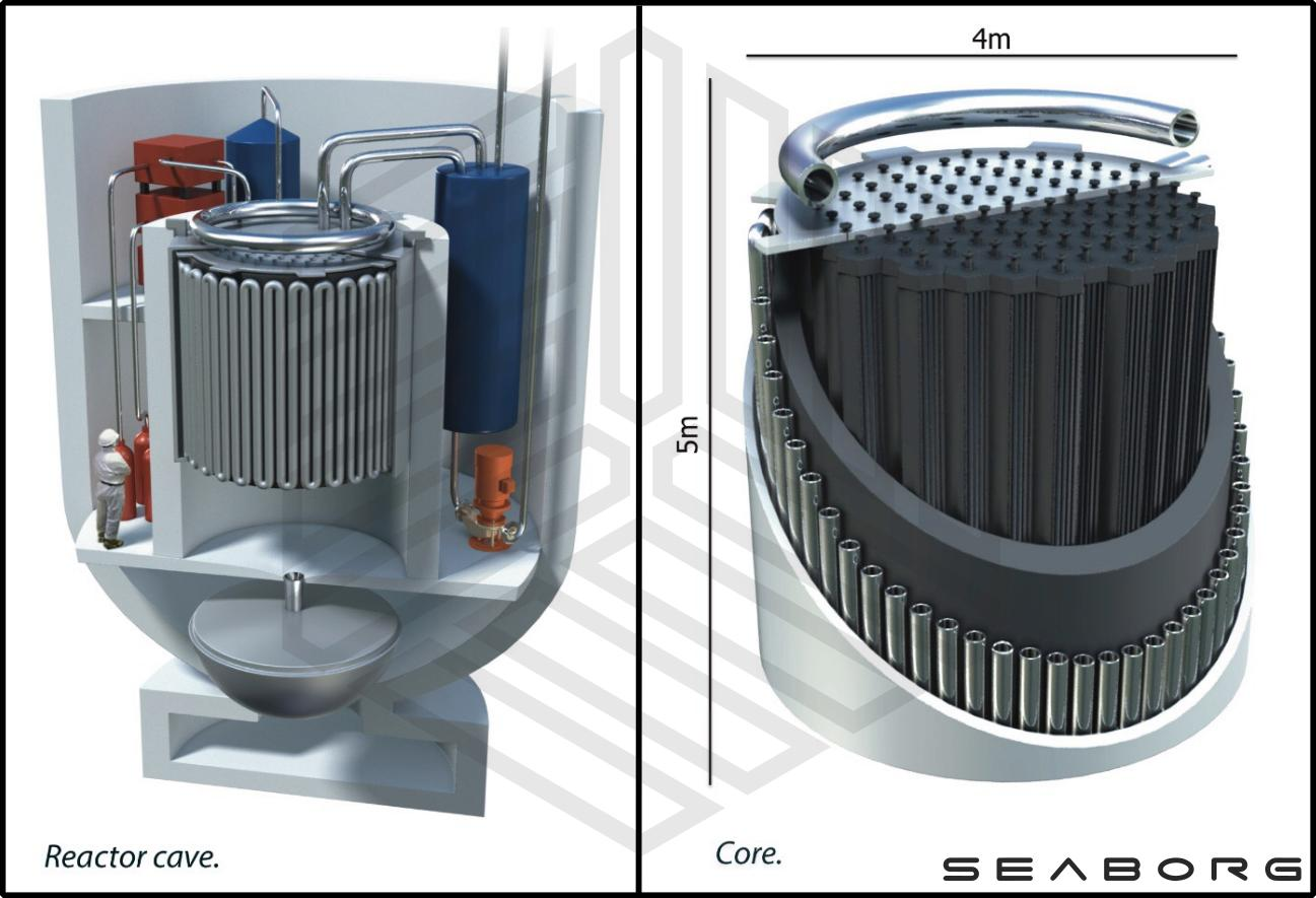 The Seaborg molten salt reactor design is incredibly compact, and features multiple passive safety features