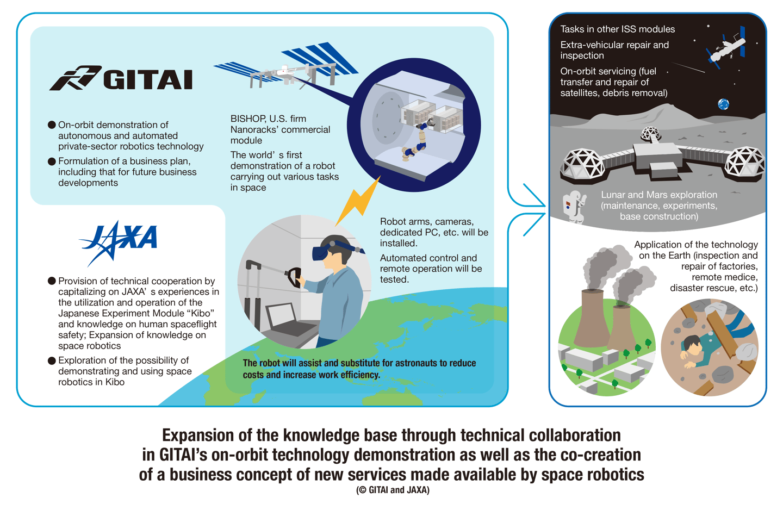 GITAI infographic