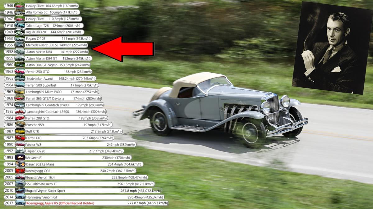 The Duesenberg SSJ was the fastest pre-WW2 production road car by a considerable margin and would outrun an Aston Martin DB5 or Mercedes Gullwing produced two decades later. The graphic comes from our feature article, The fastest cars in history: 1946 to now