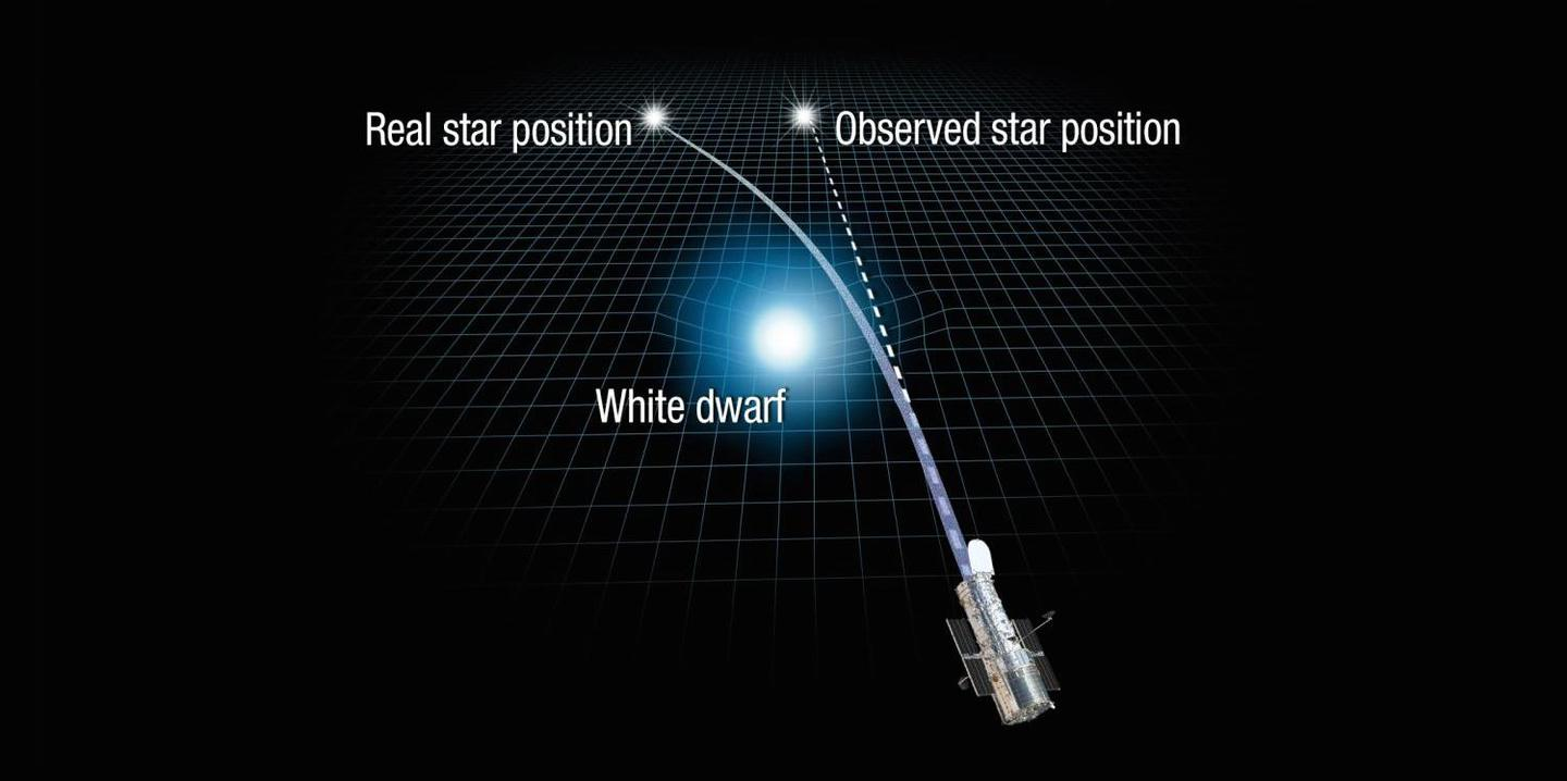 Astronomers have observedgravitational microlensing in action, as the gravity of a close star bends the light of a more distant one, to make the latter appear to change position in the sky