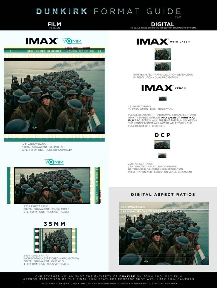 A great rundown of the differences in film formats for Dunkirk