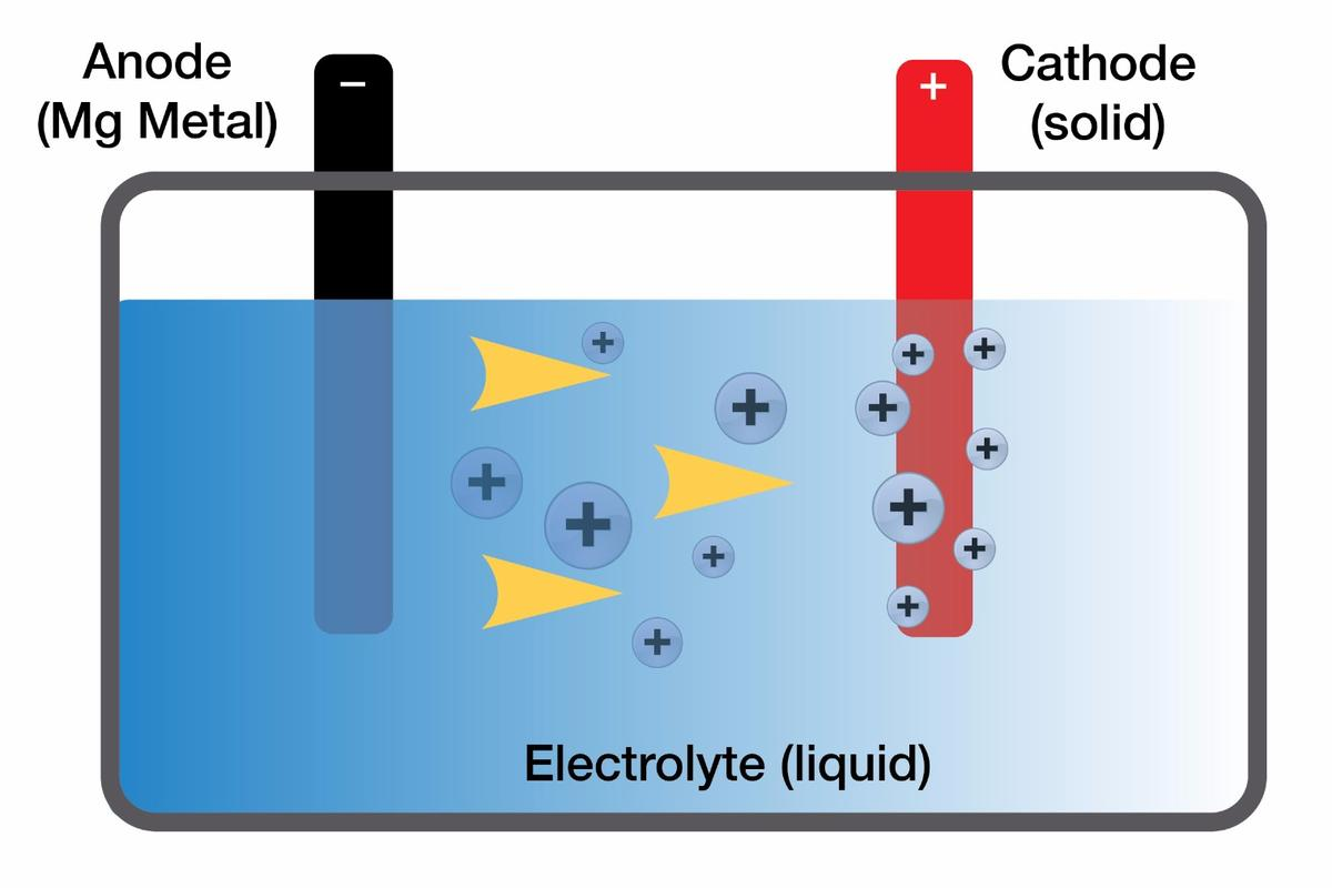 The electrolyte has been the trouble spot for magnesium-based batteries, but Toyota's researchers may have cracked that, paving the way towards their production