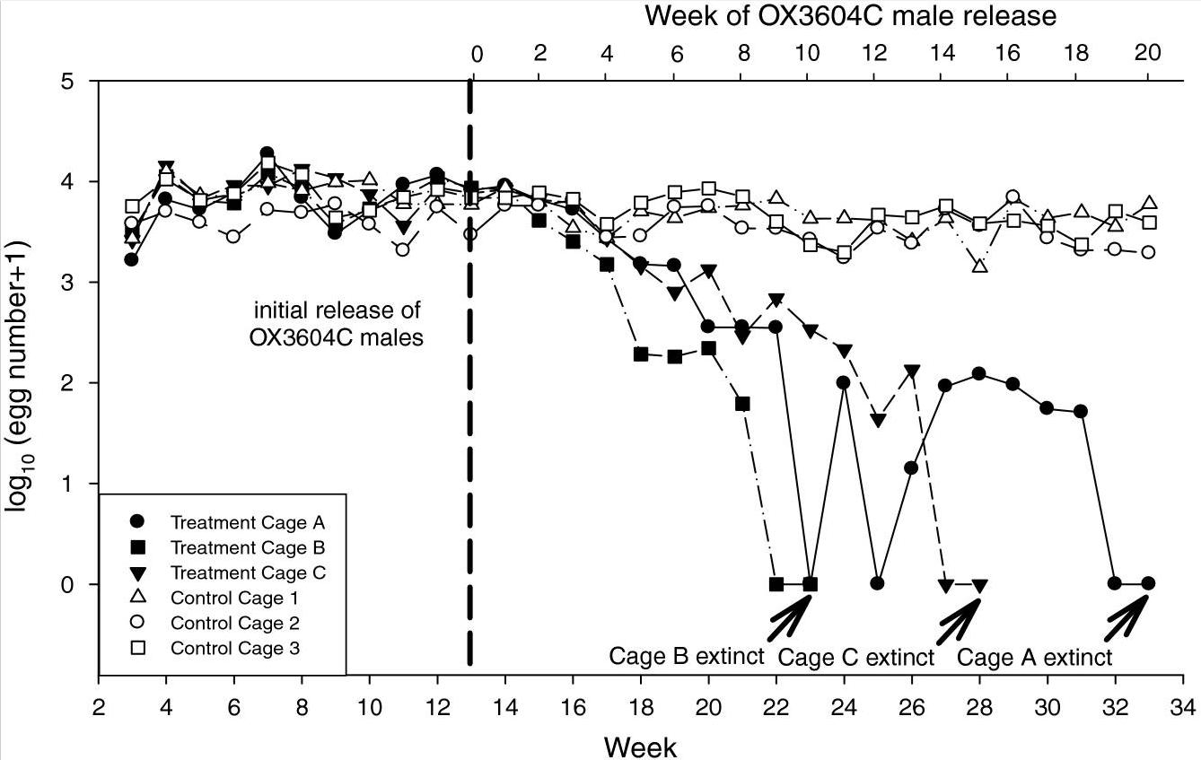 Population crash results from field tests by James et. al.