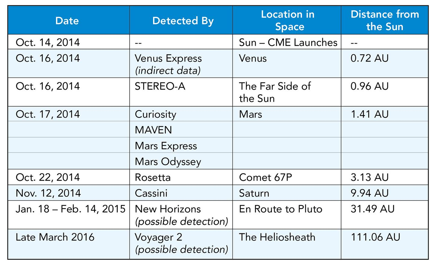 This table charts the path of the coronal mass ejection that erupted from the Sun on October 14, 2014, and was detected across the Solar System by an all-star cast of spacecraft